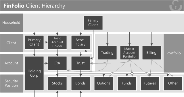finfolio-client-hierarchy
